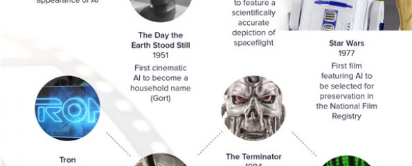 Artificial Intelligence in movies